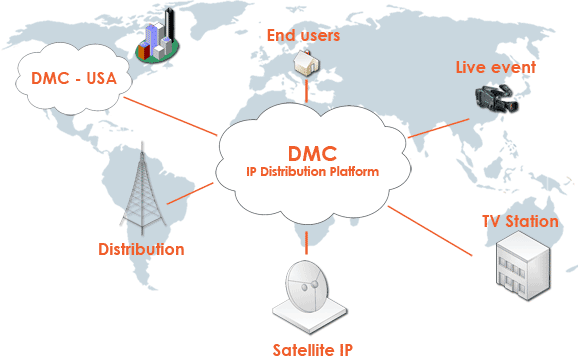 Digital Media Cloud - IP Distribution Network